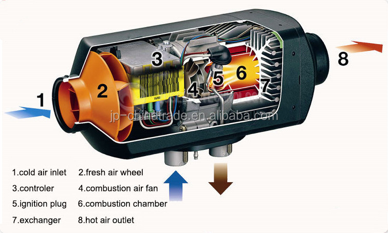 Air 5KW 24V Diesel Heater Car Parking Heater Similar to Webasto Heating