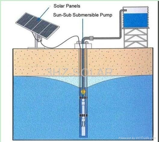 Solar Energy/Power System for Building, Pumping Water, Drying fish/wood/herbmedicine, Mobile Communication Base Station etc.etc.