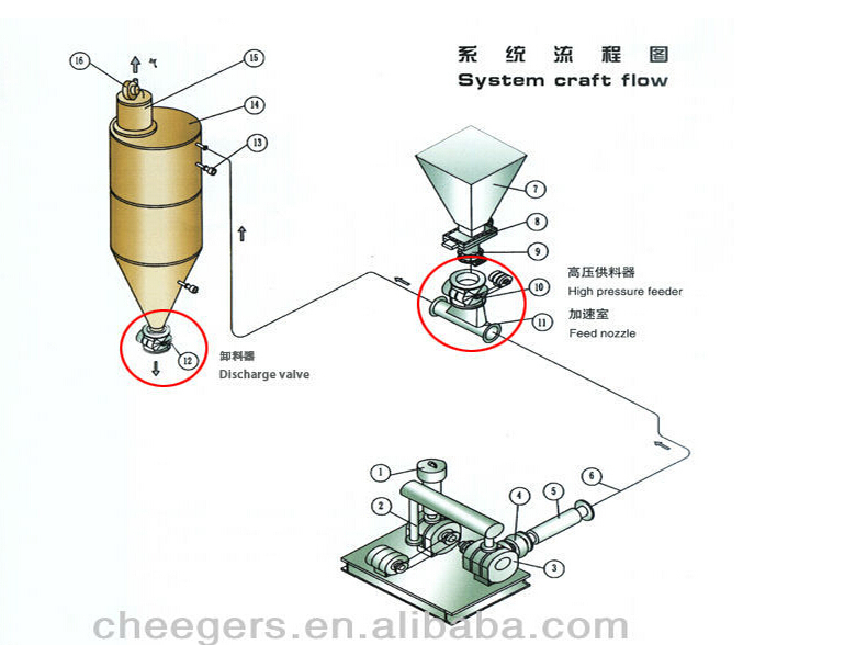 China high airtight rotary airlock valve, flour mill machine