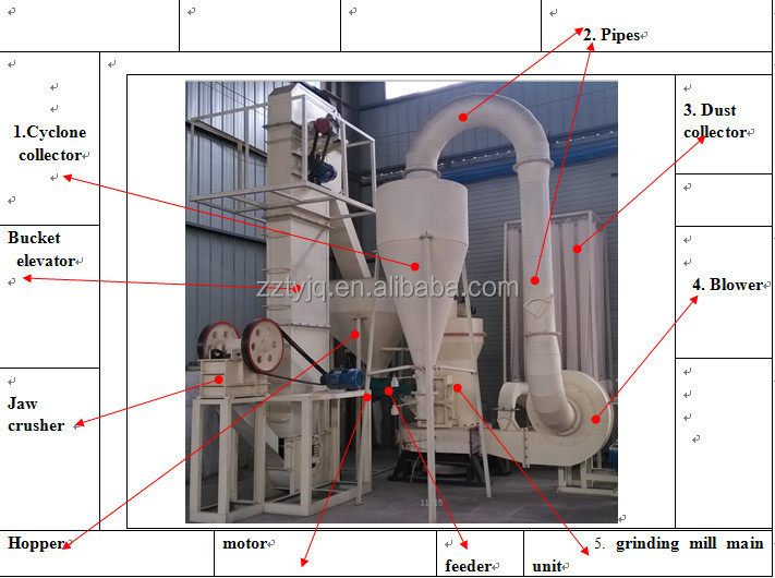 high efficiency small stone grinding mill machine , concrete grinding machine for sale