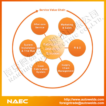 NAEC Lean Fabrication Solution