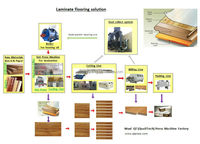 Laminate flooring production line/Flooring parquet production machinery/Wooden floor panels press line