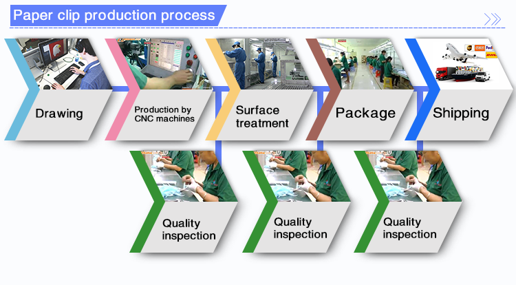 Paper-clip-production-process