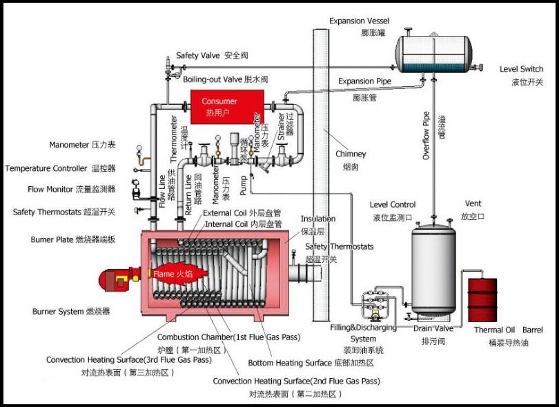 Coal Biomass Fired Thermal Oil Boiler/heater,Solid Fuel Boiler - Buy ...