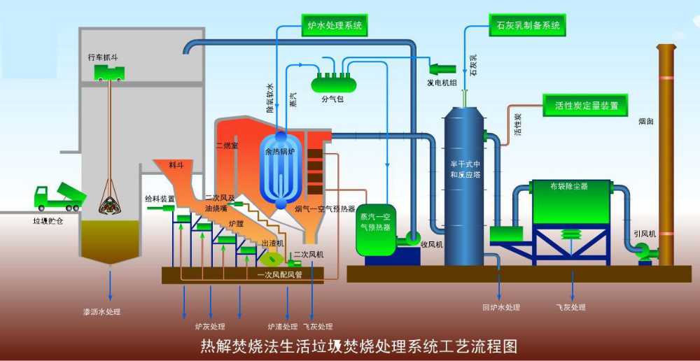 High Efficiency With Widely Used solid waste city garbage incinerator for Canada market