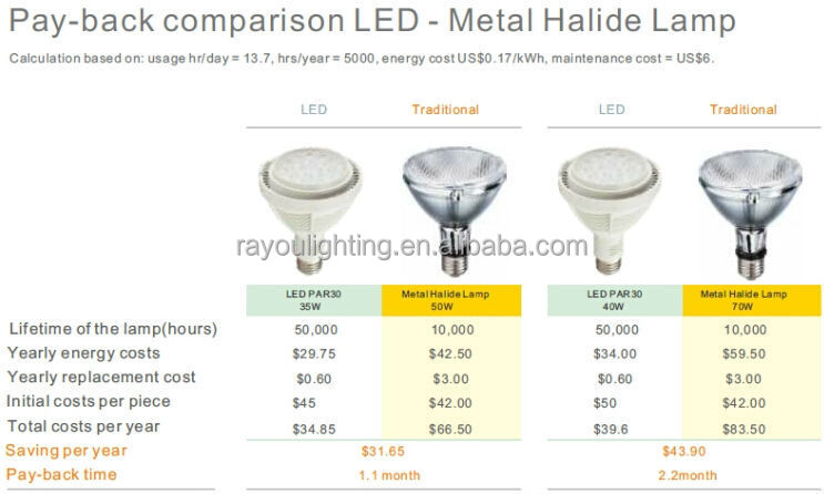 e27 led par30 bulb 35w 2800lm,G12 led par30 replace 70w metal halide lamp
