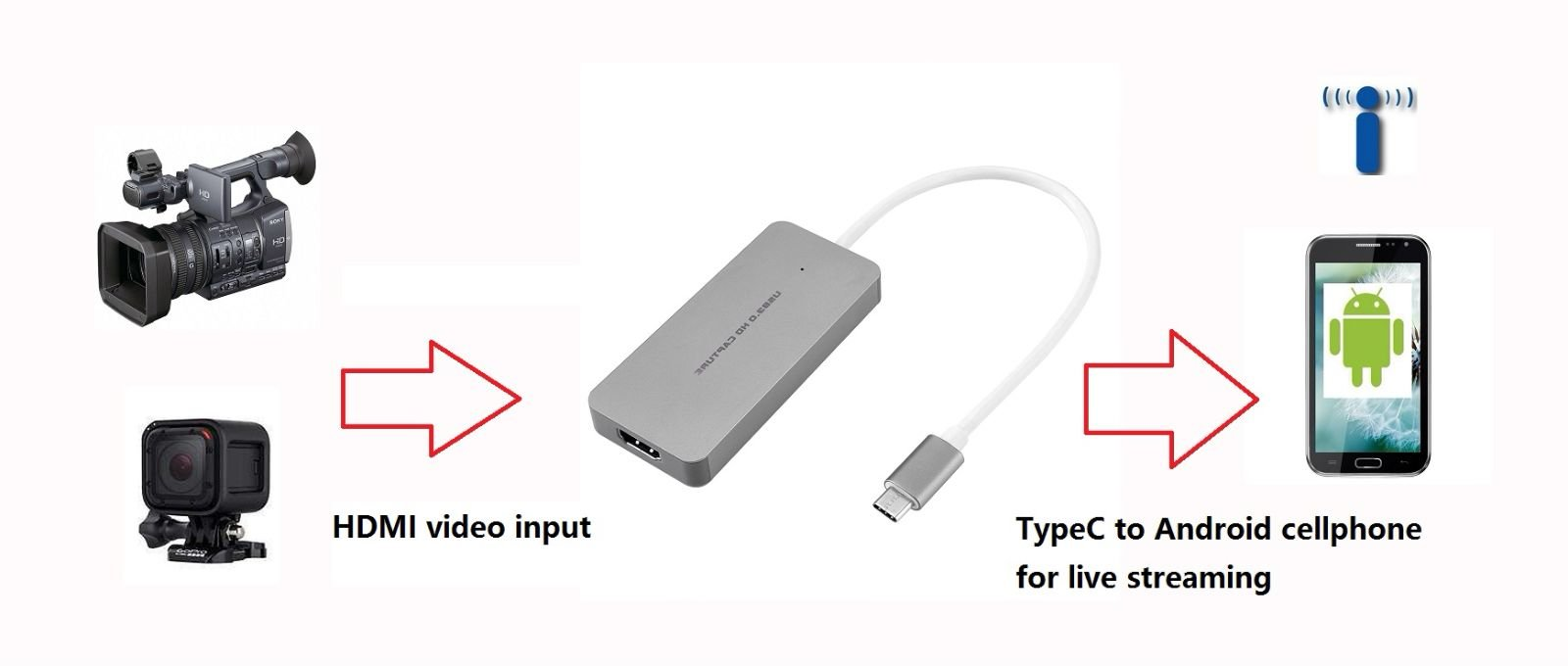 Hot on Amazon HDMI to Type C USB C UVC Capture card dongle 1080P Video recorder support Android phone live streaming ezcap265C