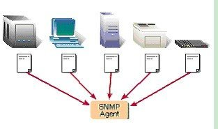 SNMP (Simple Network Management Protocol) SOFTWARE