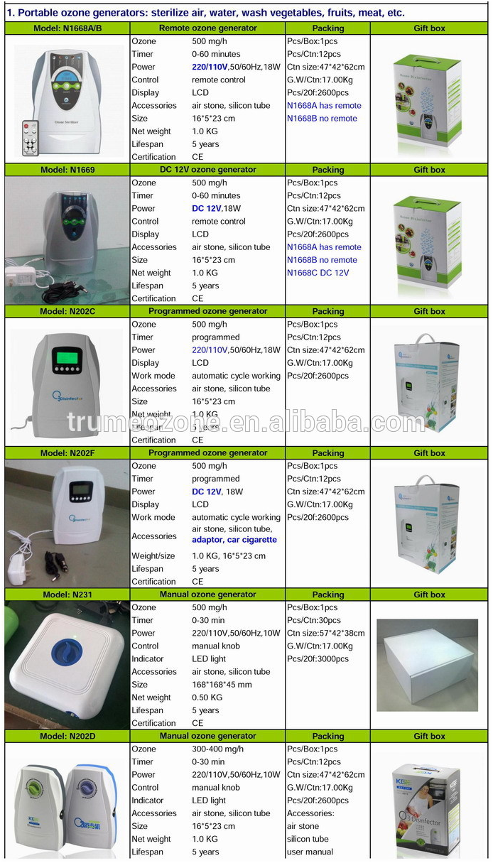 air purifier china Car Air Purifier, sterilizer,deodorizer,revitalizer
