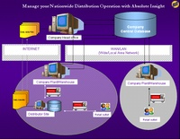 Sales Distribution And Trade Marketing Software System