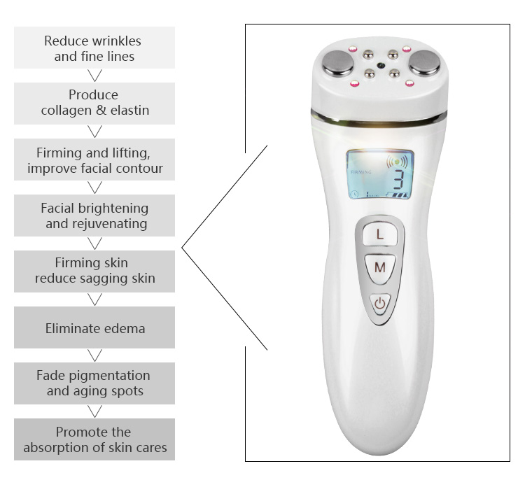 EMS RF LED Three effect and one beauty parlor ems face tightening rf rejuvenating red light treatment siken3d support oem odm