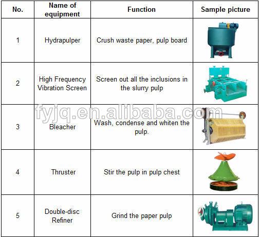 Main pulping equipment list Environmental Friendly Economic Productive  1575mm Toilet Paper Making Machine  Environmental Friendly. Toilet Equipment List