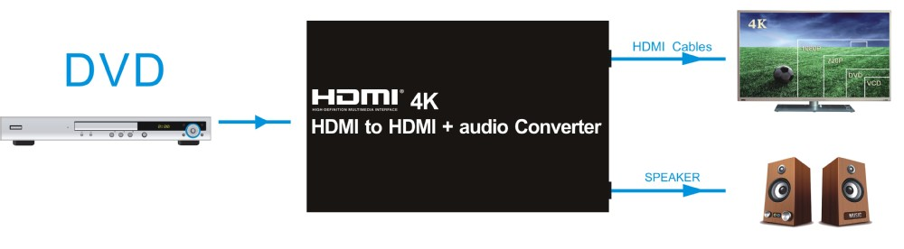 Extracts Audio From the HDMI Video HDMI 1.4 Audio Extractor