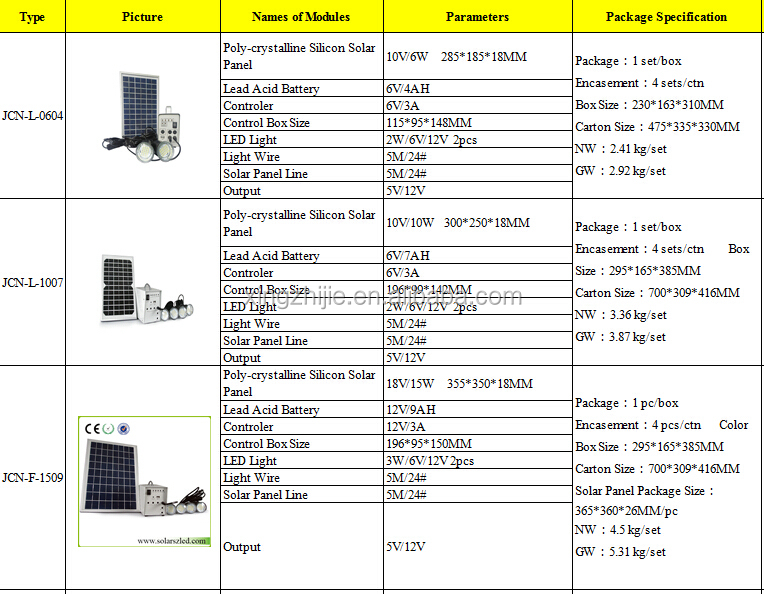 Sun energy 20W home solar panel solar power system with battery