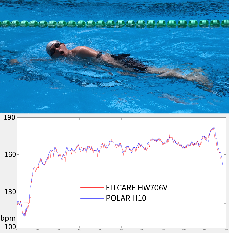 Fitcare ANT+ bluetooth armband Heart Rate Monitor for swimming