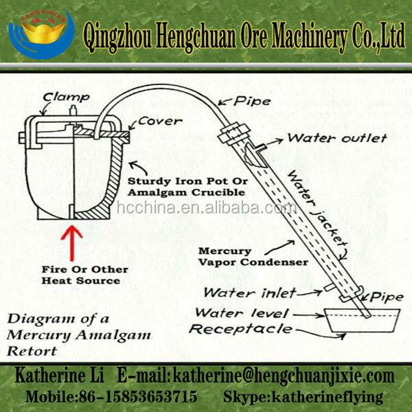 Gold Recovery Mercury,Mercury Amalgam Tetort,Mercury