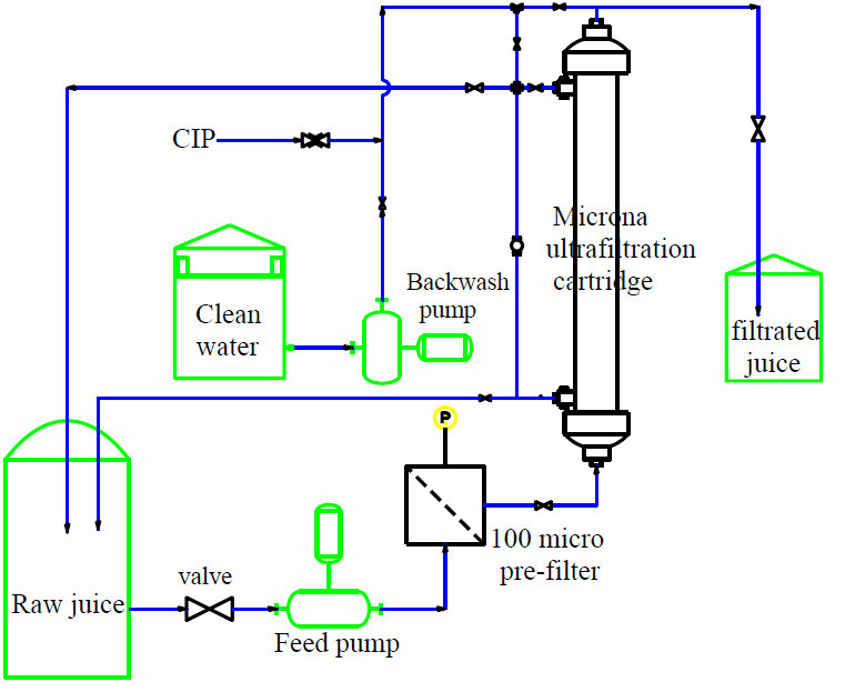 Juice Filter Equipment Juice Filtration Membrane Process
