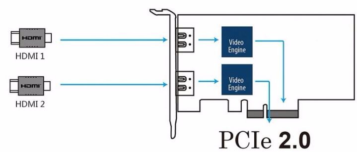 HD PCIE Capture Card for HD Video Audio To PCI-e