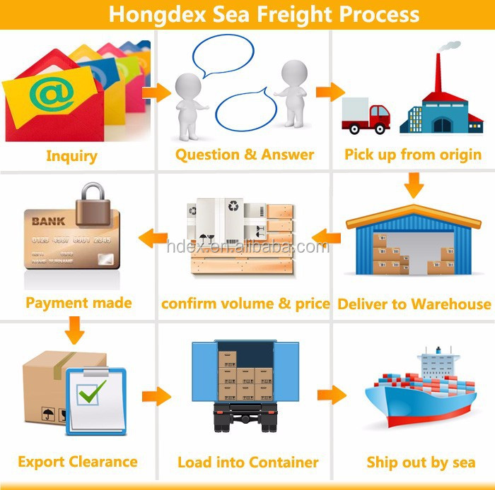 Sea cargo logistics from shenzhen to usa