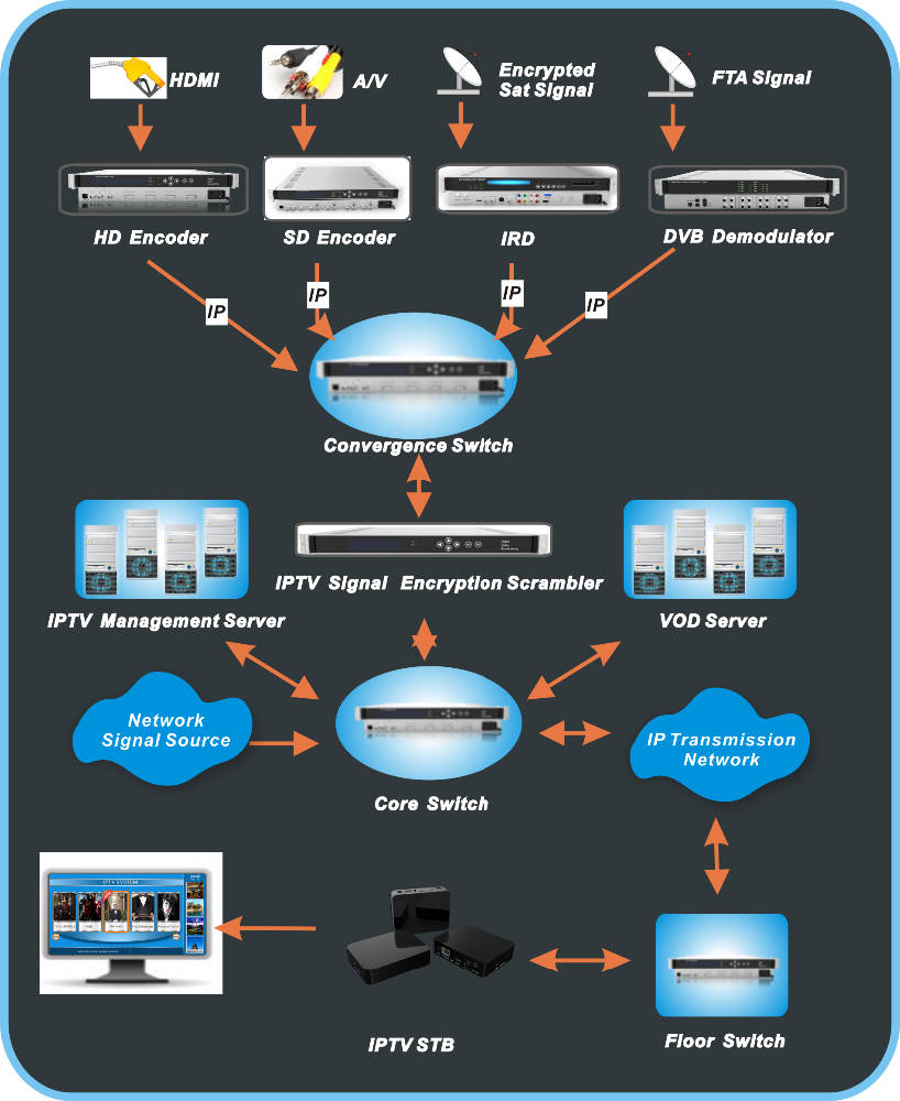 SMS IPTV Broadcasting Advertising System