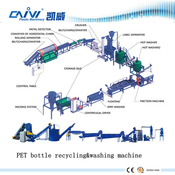 Supplier for CE ISO approved PET Bottle Flakes Recycling Washing Machine Equipment in China