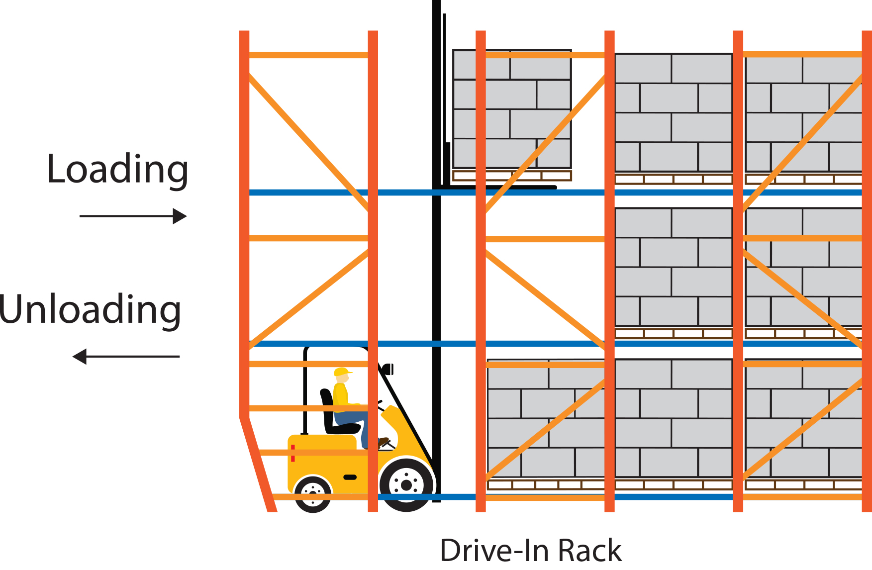 Logistic Equipment Storage System Drive in Racking FIFO Shelves with Forklift
