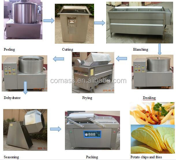 China cheap frozen french potato chips slicer machine