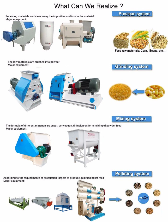 2016 Hot sale! ISO certificate poultry feed pellet production line for agricultural use