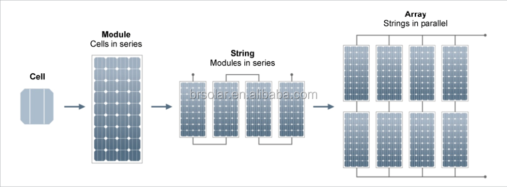 How To Connect Solar Cells In Series And Parallel moreover 644 as well Solar Hybrid Air Conditioner as well The Off Grid Ham 100 Watts For 300 Solar Energy Plant together with Wiring Solar Panels Van Mppt30. on solar panel mc4 connectors