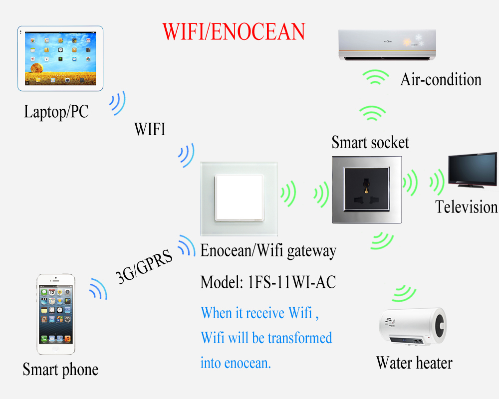 enocean remote control light music curtain switch. Black Bedroom Furniture Sets. Home Design Ideas