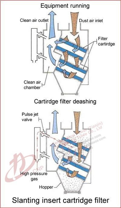 Industrial pulse compact dust collector cartridge filter