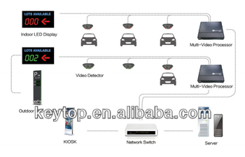 keytop ip camera based vehicle tracking system to find location of cars