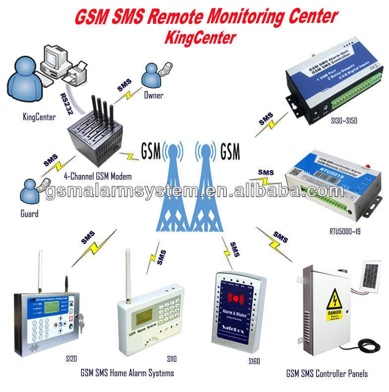 GSM SMS Remote Monitoring Center CMS-01 for security management centre software