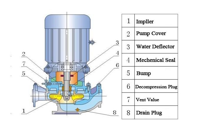 40-100 pipeline pump(flow 40 cubic meter per hour;100 meter head)