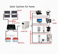 Factory supply high quality 5000W home wind solar hybrid power system