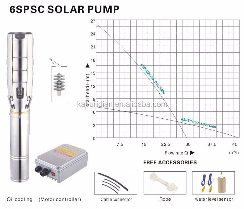 6SPSC28/26-D72/1300 solar motor pump for agriculture,solar manufacture equipment,solar motor pump