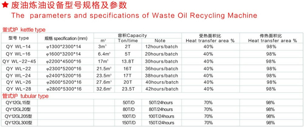 the paramters and specifications of waste oil recycling machine