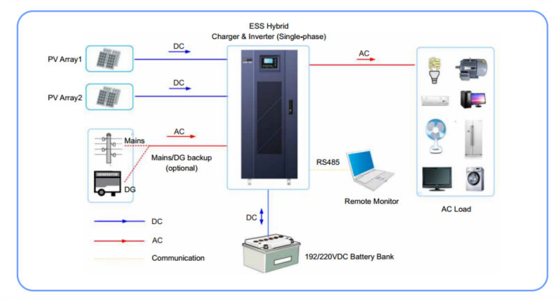 High quality single phase off grid solar inverter 15KW 120/110Vac,60Hz for US market