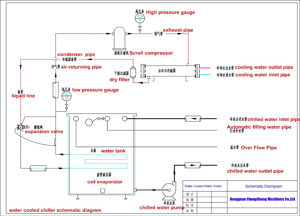 thermax vapour absorption chiller manual