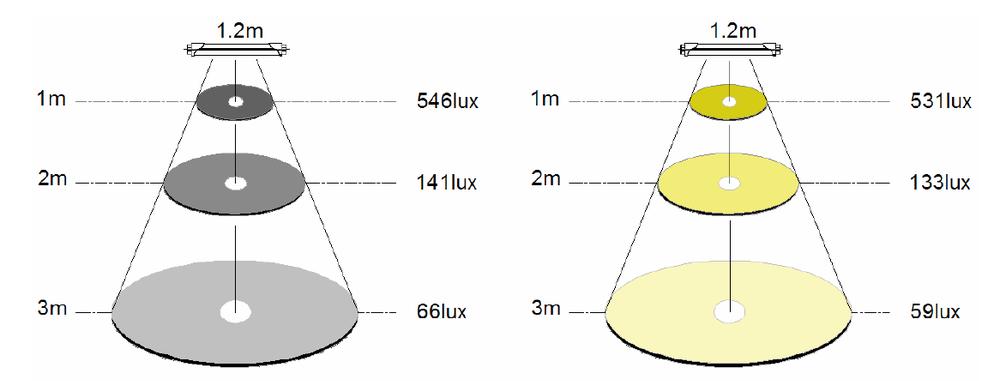 Microwave radar sensor 150lm w 180lm w led t8 tube lights for 2m distribution