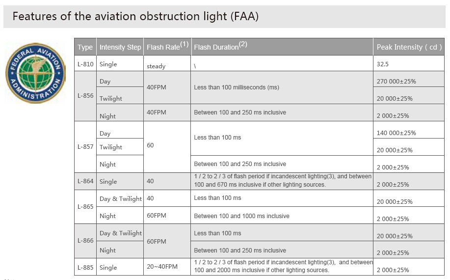 LT810 obstruction warning beacon/ICAO TYPE B/L810