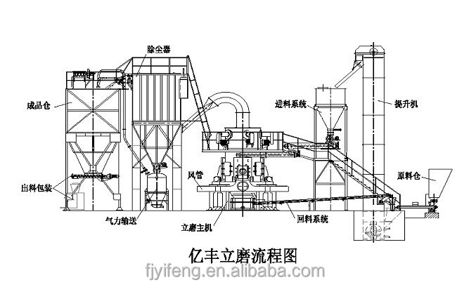 high efficiency vertical roller mill for raw mill and