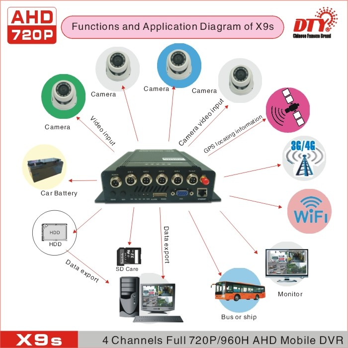 4ch dvr software with 3g gps tracker for car for mobile for vehicle, X9S-3G