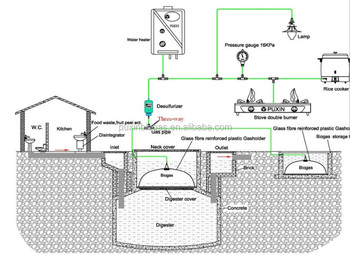PUXIN 10M3 Concrete Practical Family Use Biogas System