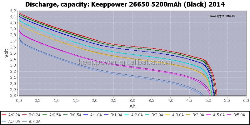 P2652C KeepPower 3.7v li-ion high capacity battery best 26650 battery 5200mah