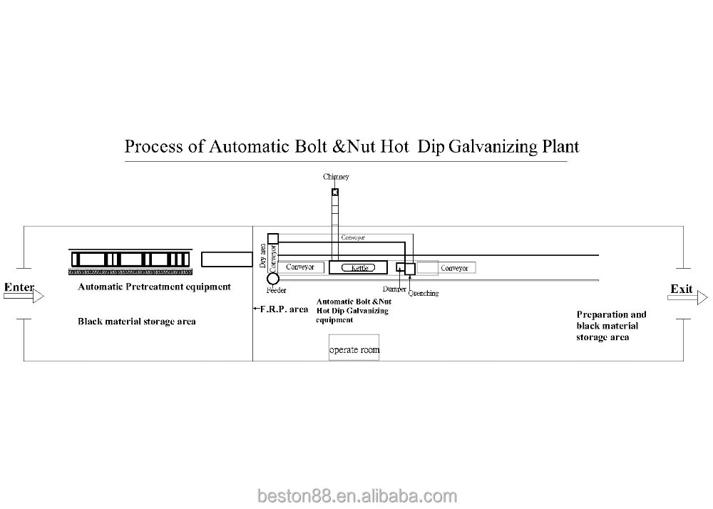 Automatic Hot Dip Galvanizing Line for Bolts and Nuts