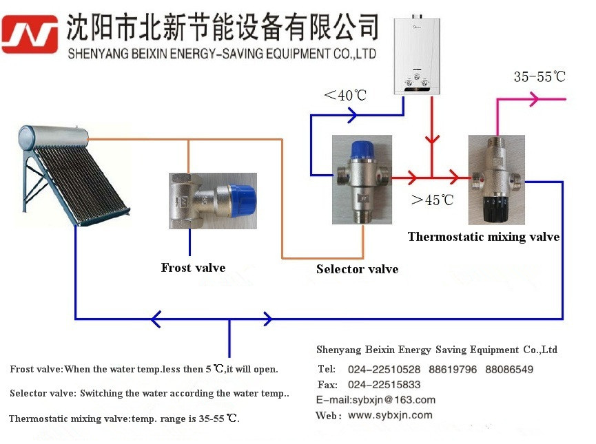 "Alibaba China Supplier Brass 1-1/2"" DN40 Solar Energy Thermostatic Mixing Valve"