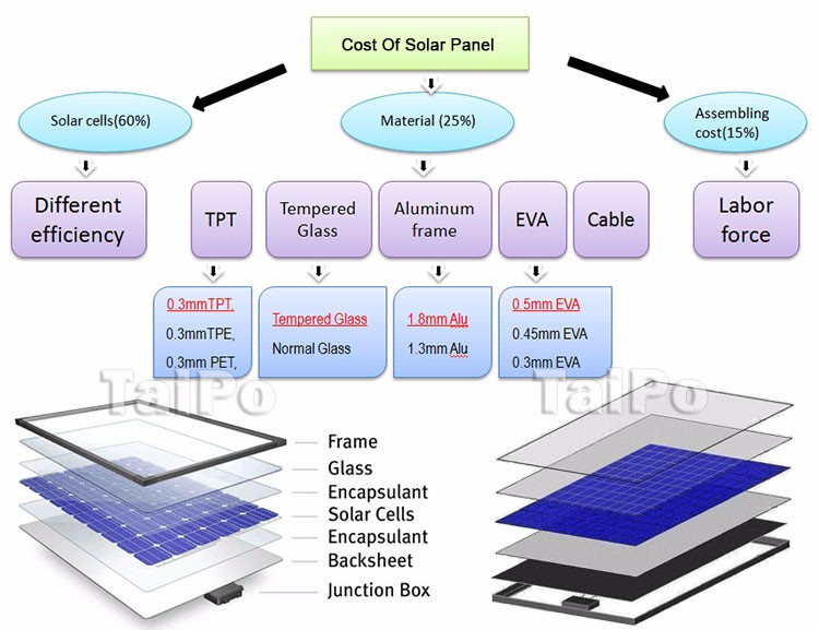 Anodized Aluminum Alloy Frame 260W Poly Cells Energy Solar Panels For PV System