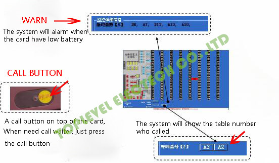 Wireless Waiter Call System/ Table Tracking System/ Customer Tracker System