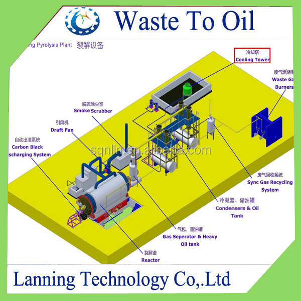 Professional design Hot sale waste to energy scrap tyre pyrolysis plant to fuel oil
